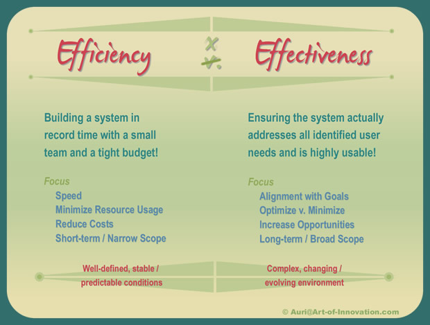 Organizational Effectiveness and Efficiency