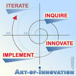 Art of Innovation Spiral Iterative Growth